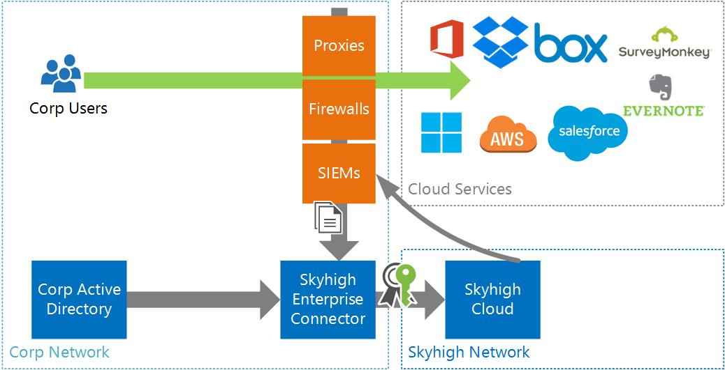 Skyhigh Cloud Security Part 1 Let There Be Light