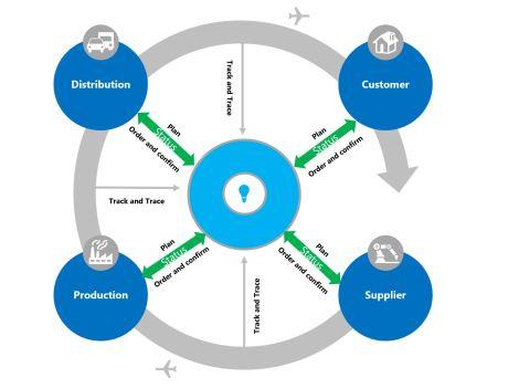 Industry 4.0 – Building Digital Ecosystem | Andreas Wasita